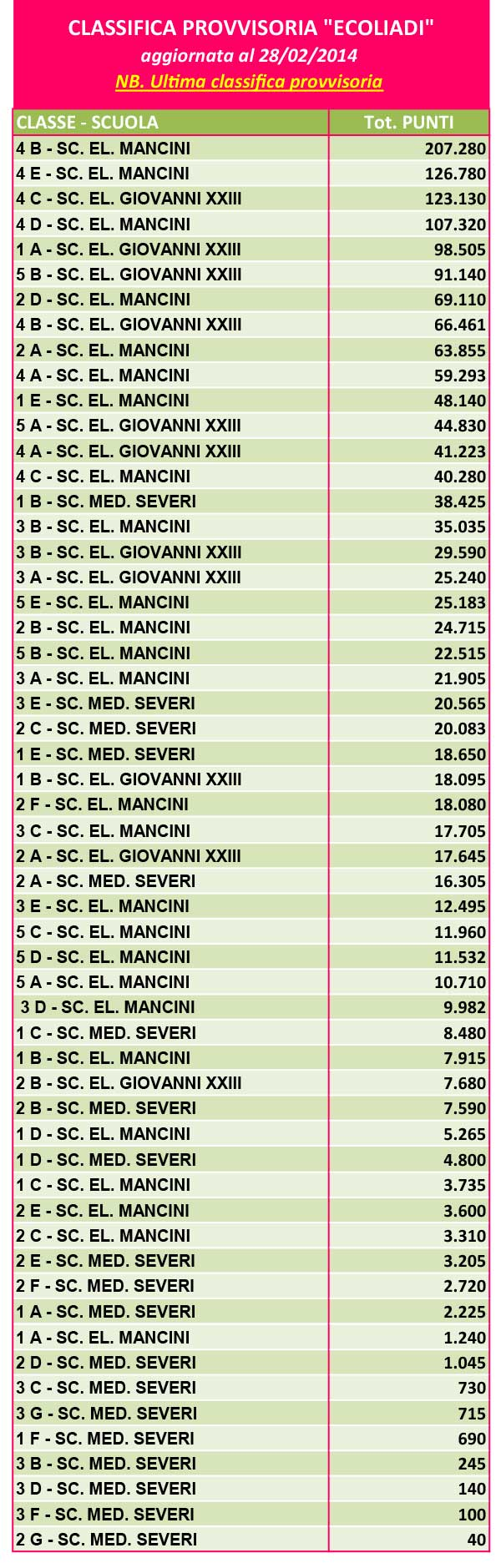 classifica-ecoliadi-crispiano-generale