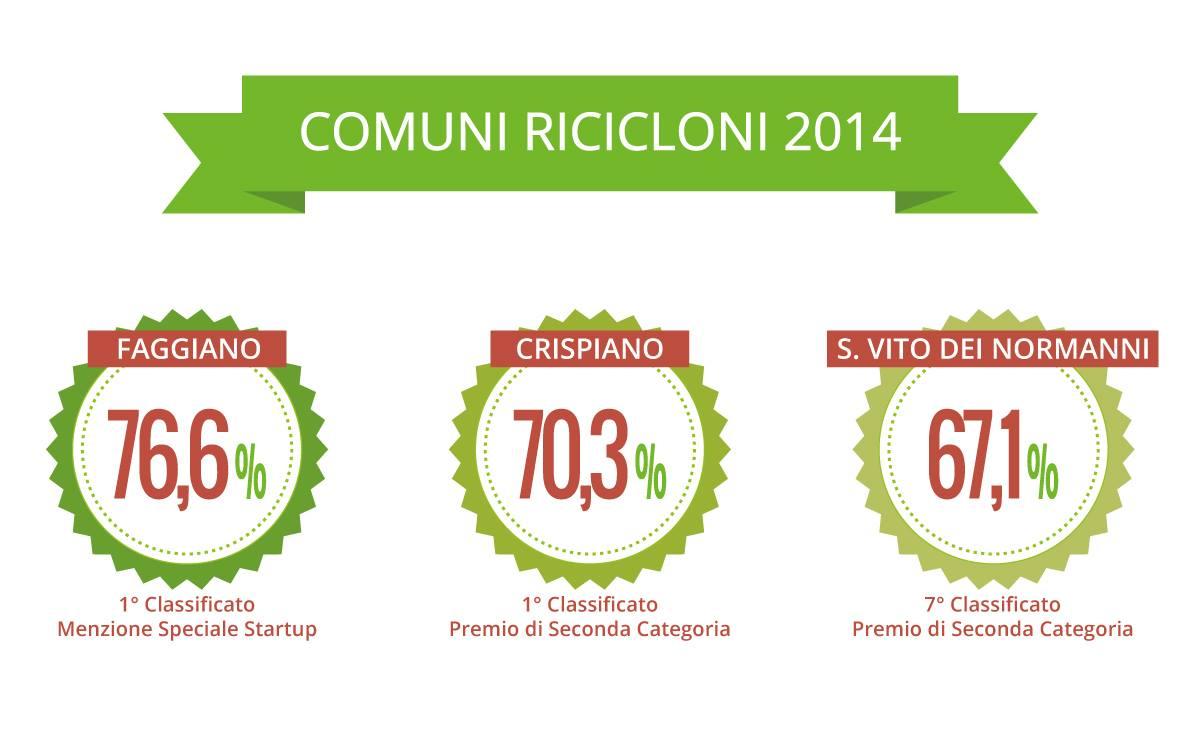 Premi-comuni-ricicloni